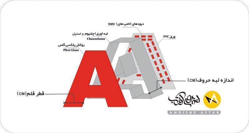 تابلوسازی حروف برجسته ,تابلو سازی چلنیوم